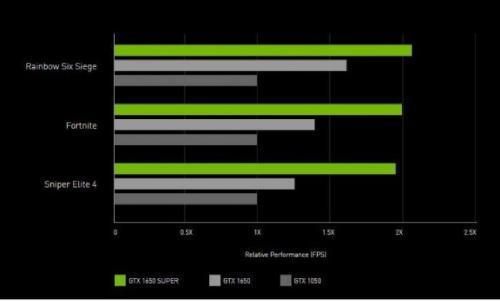 Nvidia Luncurkan Dua Kartu Grafis Baru Super, Segini Harganya