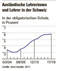 Schule Schweiz Schweiz Spannt Deutschland Die Lehrer Aus
