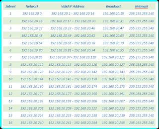 Tabel lengkap hasil subnetting