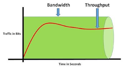 Pengertian Bandwidth dan Throughput Jaringan