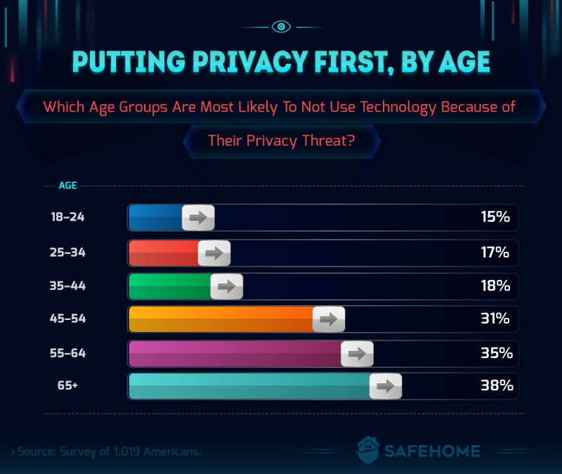 Privacy Through the Ages