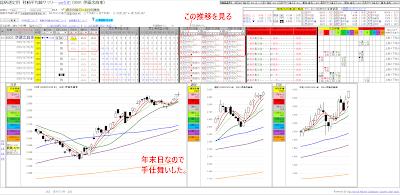 伊藤忠商事(8001) チャート