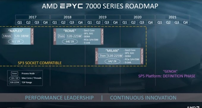 AMD subtleties Zen 3 and Zen 4 nearby guide for cutting edge Epyc Milan and Genoa CPUs