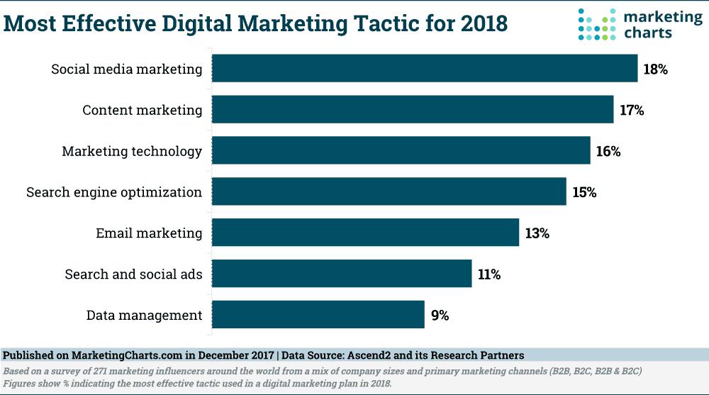 Ascend2 Most Effective Digital Marketing Tactic for 2018 Dec2017