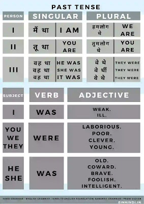 Past-Tense-Verb -EXERCISE-hindi-to-english-translation-rules- Adjective-Examples-Indefinite-Verb-Examples