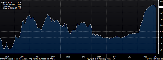nigeria%2Binflation.png