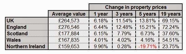 uk house price increases