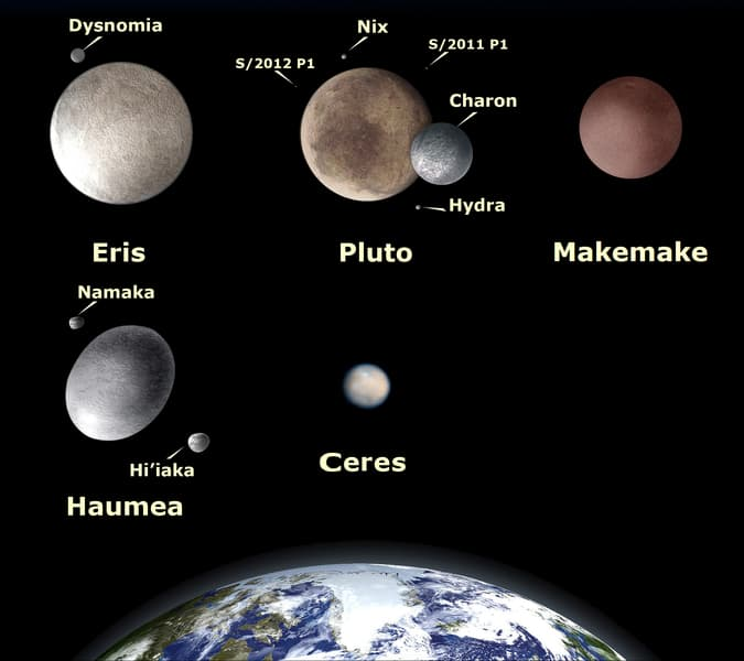 Some major dwarf planet of the solar system compared to Earth