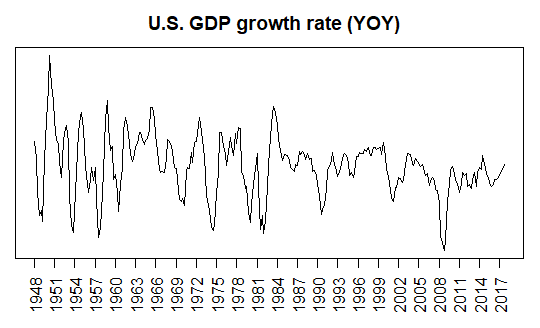 U.S. GDP growth rate
