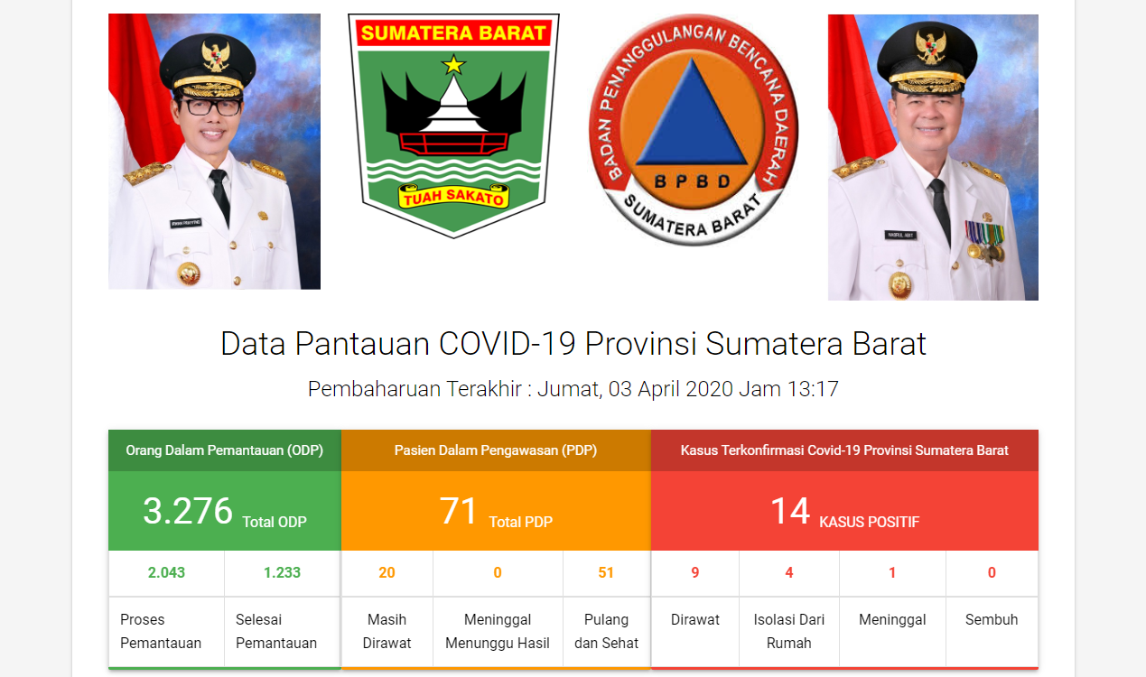 Data Covid-19 di Sumatera Barat 3 April 2020