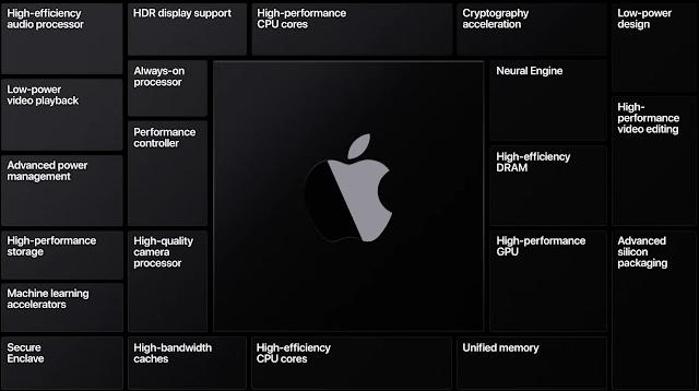 Apple Silicon のアーキテクチャ