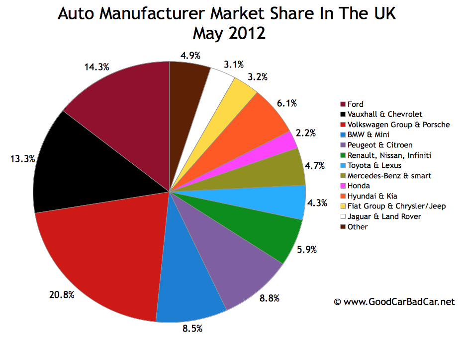 Car Manufacturers By Market Share Mail: United Kingdom Auto Sales By Brand – May 2012