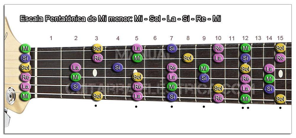 Escala Guitarra Mi menor Pentatónica - E m