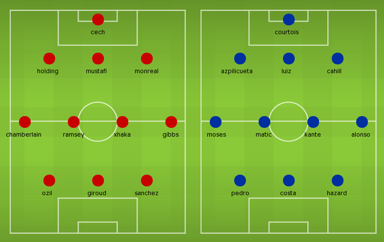 Lineups, Team News, Stats - Arsenal vs Chelsea (FA Cup ...