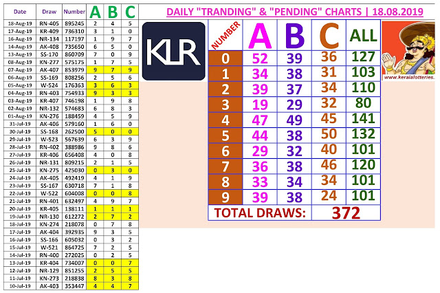 Kerala lottery daily draw charts of 372 draws updated on 18.08.2019