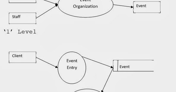 Data Flow Diagram For Event Management System 2006 F150 Trailer Wiring Of Library