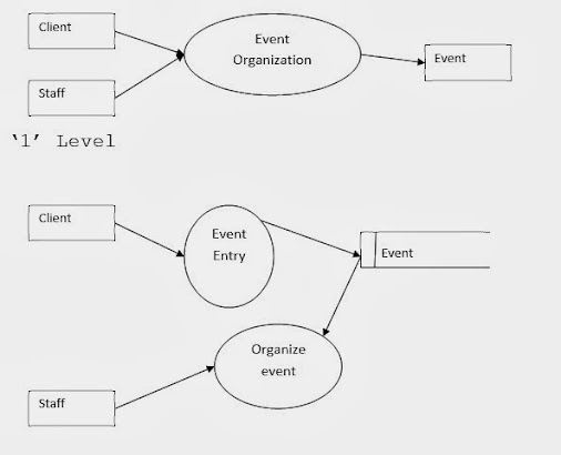 Free bca project event management system dfd and er diagram dfd free bca project event management system dfd and er diagram dfd data flow di ccuart Gallery
