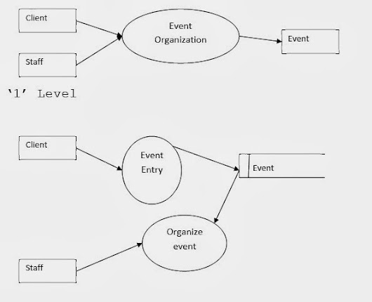 Free bca project event management system dfd and er diagram dfd management system dfd and er diagram free download ignou mca projects free bca projects synopsis final year projects with documentation ccuart Image collections