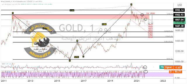 التحليل الفني والاساسي للذهب(GOLD#) قبل بيانات سوق العمل الامريكية