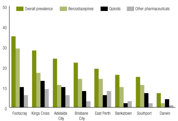 Date rate drugs in Australia