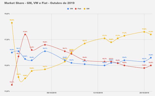 Market Share - VW, GM e Fiat - Brasil