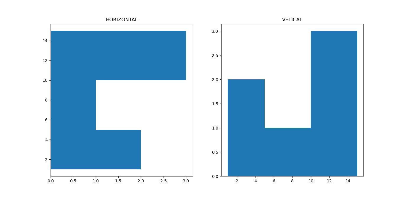 orientation parameter of hist function