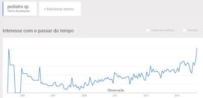 Gráfico com tendência de busca de Pediatria em São Paulo.