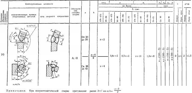ГОСТ 11533-75-У5