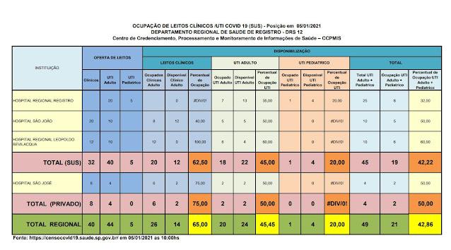 Taxa de ocupação dos leitos de UTI adulto , 45 % para o SUS e 50 % para o particular,  22 leitos vagos para o Vale do Ribeira  (05/01)