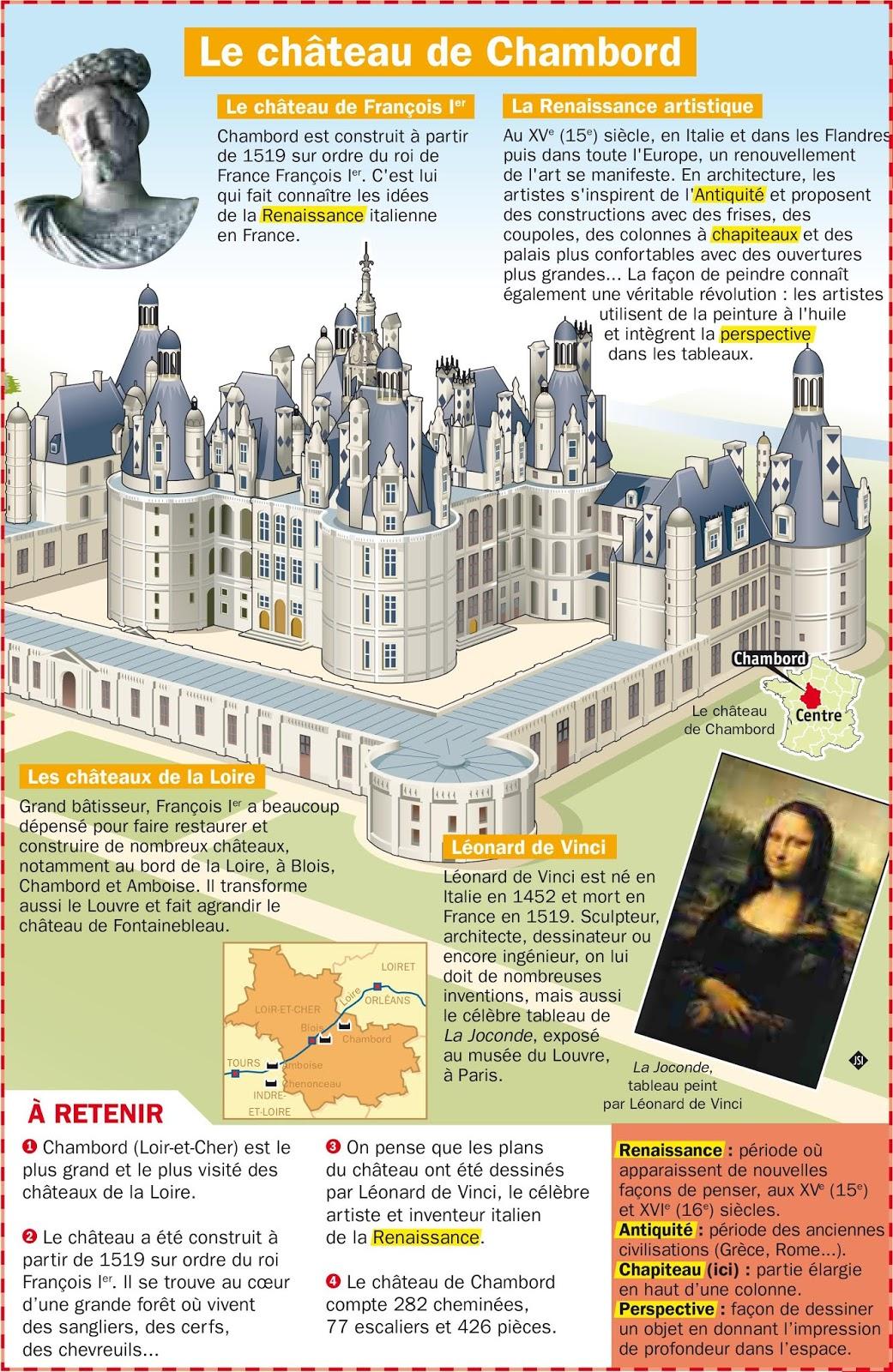 C'est Pas Sorcier Chateaux De La Loire : c'est, sorcier, chateaux, loire, Châteaux, Loire, Découverte, Histoire