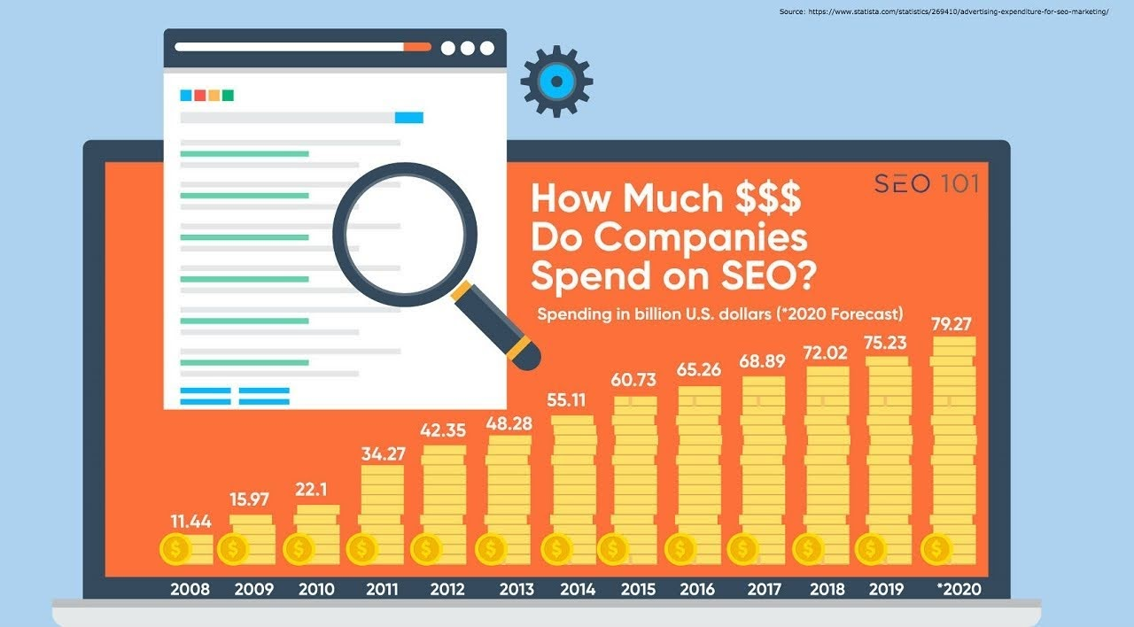 How Much Do Companies Spend on SEO? #infographic