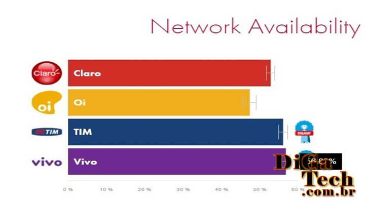 Gráfico disponibilidade internet 4g