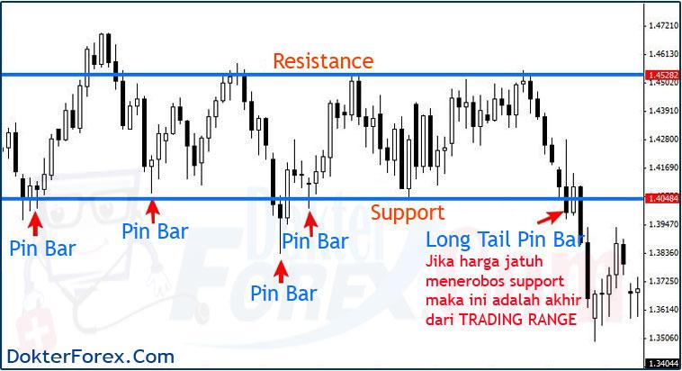 Range Trading Forex