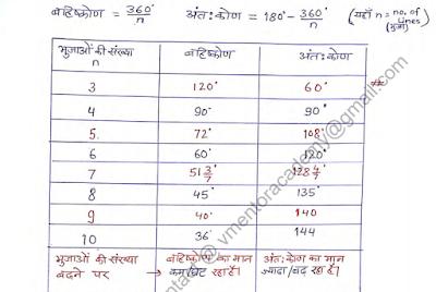 Reasoning Maths Notes in Hindi