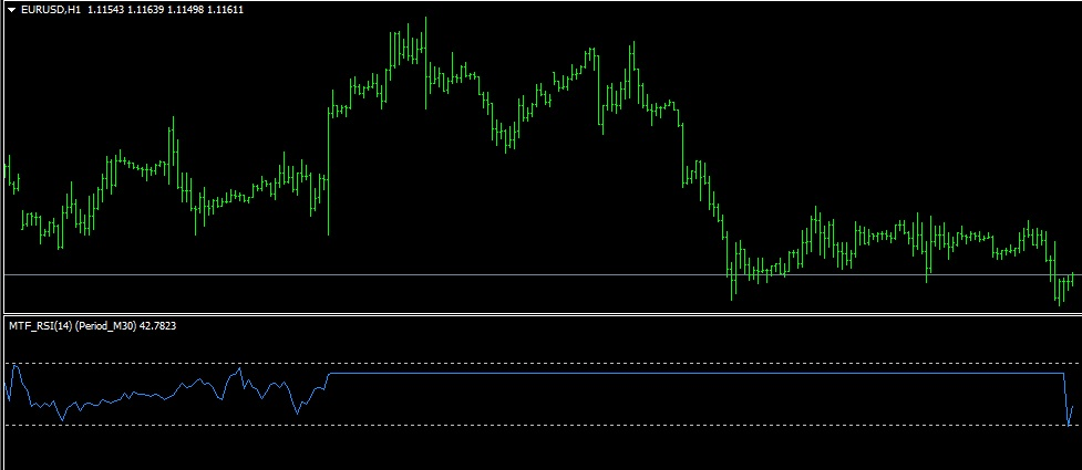 Mtf rsi strategy - RSI Divergence Indicator for MT4 - forexmt4ea com