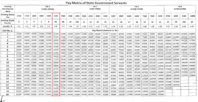 RSMSSB VDO Basic Pay yearly increment