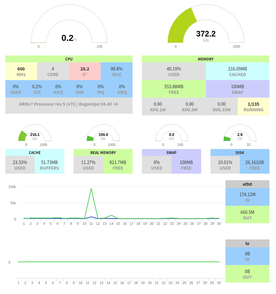 The Coolest UI to monitor your Raspberry pi - Pi DashBoard
