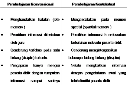 Pembelajaran CTL Contextual Teaching and Learning