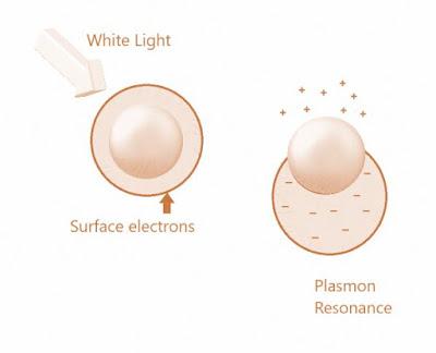 Nanotechnology: Green Synthesis of Gold Nanoparticles (#nanotechnology)(#biochemistry)(#ipumusings)