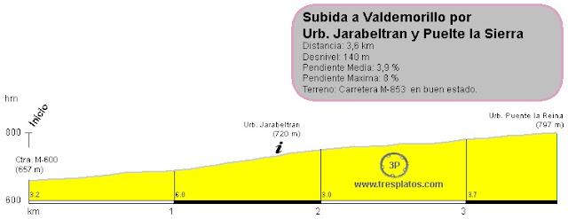 Altimetría Subida a Valdemorillo por urbanizaciones