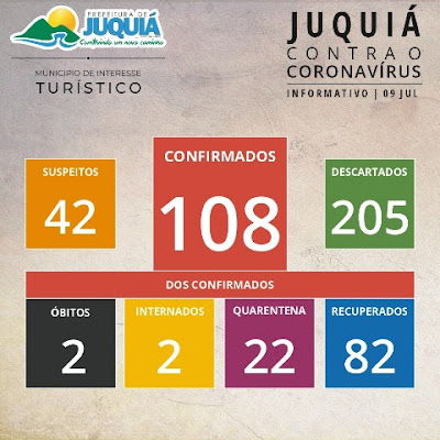Juquiá soma 108 confirmados,82 recuperados e 02 mortes do Coronavirus - Covid-19