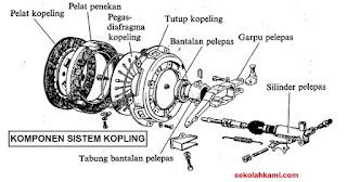 komponen sistem kopling