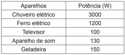 Na tabela a seguir, temos alguns valores típicos de potência de alguns aparelhos que usamos diariamente em nossas casas.