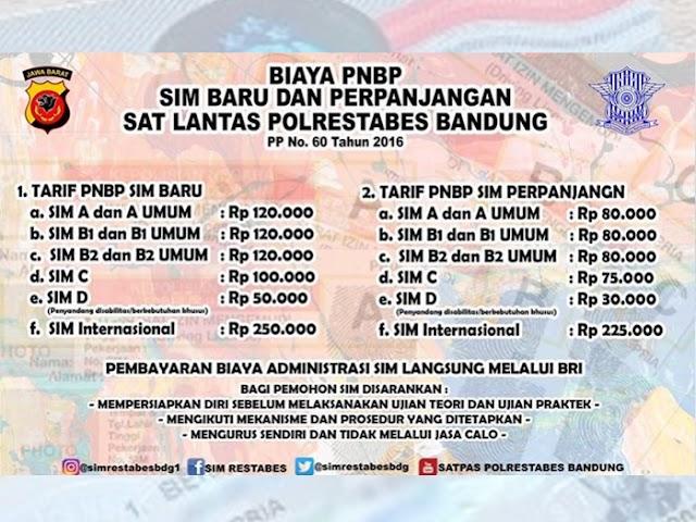 Ini Biaya dan Prosedur Pembuatan SIM Baru dan SIM Perpanjangan di Satlantas Polrestabes Bandung