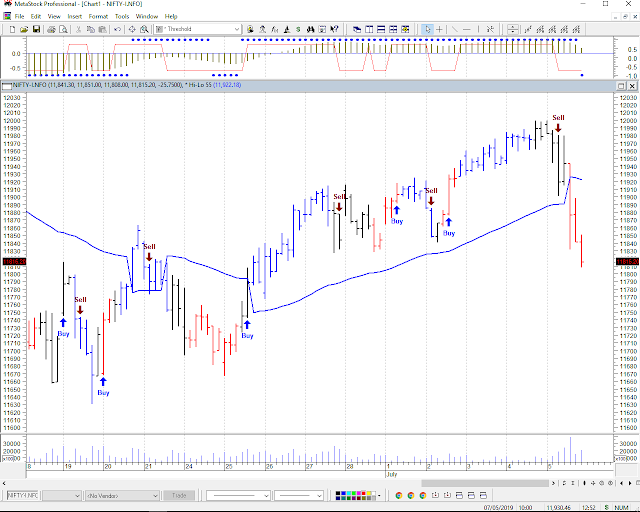 Nifty future technical levels