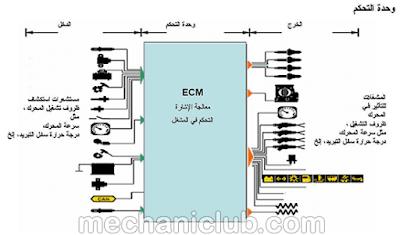 كتاب إدارة محرك البنزين ونظام الإشعال PDF