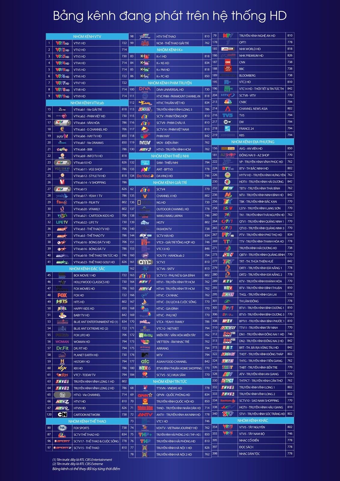 danh sách kênh Truyền hình cáp gói hd của vtvcab