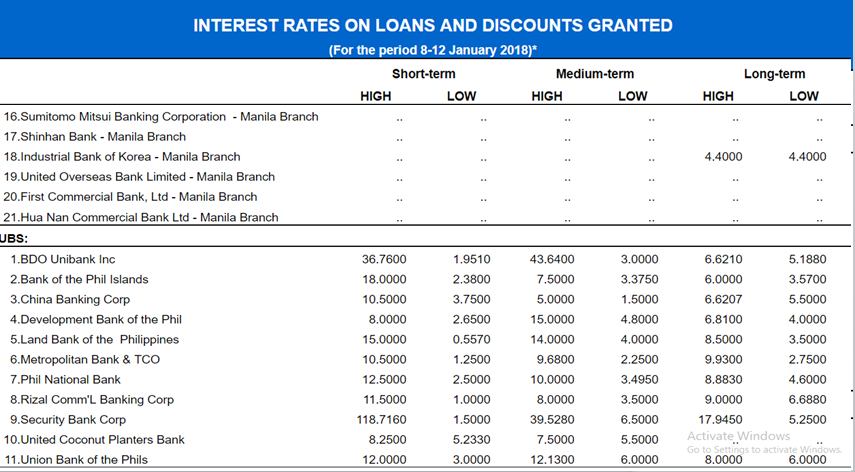 Each bank in the Philippines offer different loan options. There are what you called short-term loans, medium, and even long-term loans.   Short-term loans like salary loans have to be paid in a year or less.   Long-term loans on the other hand has to be paid within 6-10 years or more, while medium-term loan has to be paid within 5 years.     Because of different factors, interest rates vary depending on how long you are willing to repay your loan. Of course you would want to check with different financing institution or banks where you could possibly avail the lowest interest rate for your loan.     The table below shows the comparison of interest rates on loans from different banks in the Philippines.   Interest rate, loan, bank loans, Housing Loan, Bank with low Interest rate for home loan, interest rate of loan and mortgage from differnt banks in Philippines, , Interest rate personal loan, low interest rate loan, : Bangko Sentral ng Pilipinas (BSP),         Sponsored Links    The table below shows the ranges of interest rates offered in local banks in the Philippines as well as other subsidiaries of foreign banks.   The interest rates of the loans referred here are expressed in annual percentage rate of the principal.   Short-term interest rates refer to interest rates charged on loan contracts or debt instruments with maturity period of one year and below.      Medium-term interest rates on loan contracts or debt instruments with maturity period of more than one year to five years      Long-term interest rates on loan contracts or debt instruments with maturity period of more than five years.        One of the factors that is being considered to determine the interest rates is collateral. Loans secured with collateral usually offers lower interest rate.        Interest rate, loan, bank loans, Housing Loan, Bank with low Interest rate for home loan, interest rate of loan and mortgage from differnt banks in Philippines, , Interest rate personal loan, low interest rate loan, : Bangko Sentral ng Pilipinas (BSP),             Interest rate, loan, bank loans, Housing Loan, Bank with low Interest rate for home loan, interest rate of loan and mortgage from differnt banks in Philippines, , Interest rate personal loan, low interest rate loan, : Bangko Sentral ng Pilipinas (BSP), Interest rate, loan, bank loans, Housing Loan, Bank with low Interest rate for home loan, interest rate of loan and mortgage from differnt banks in Philippines, , Interest rate personal loan, low interest rate loan, : Bangko Sentral ng Pilipinas (BSP),