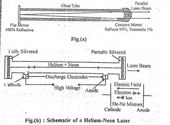 Helium Neon Gas Laser
