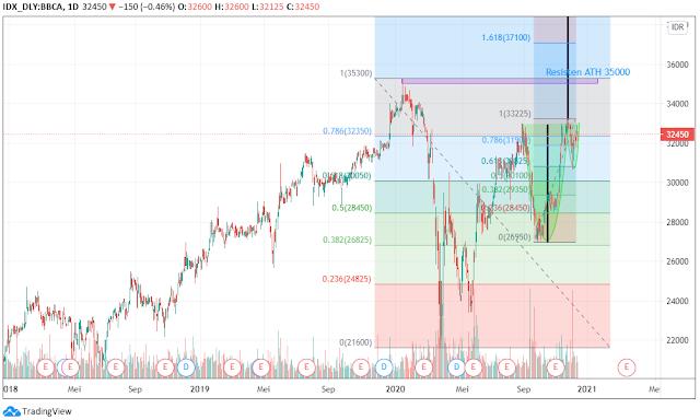 chart harga saham bbca